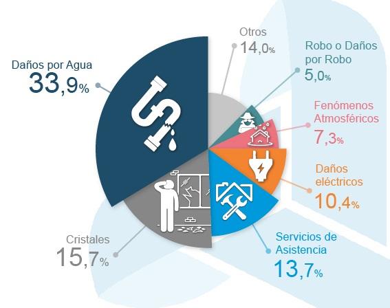 Las Estadísticas sobre Daños al Hogar en Melilla